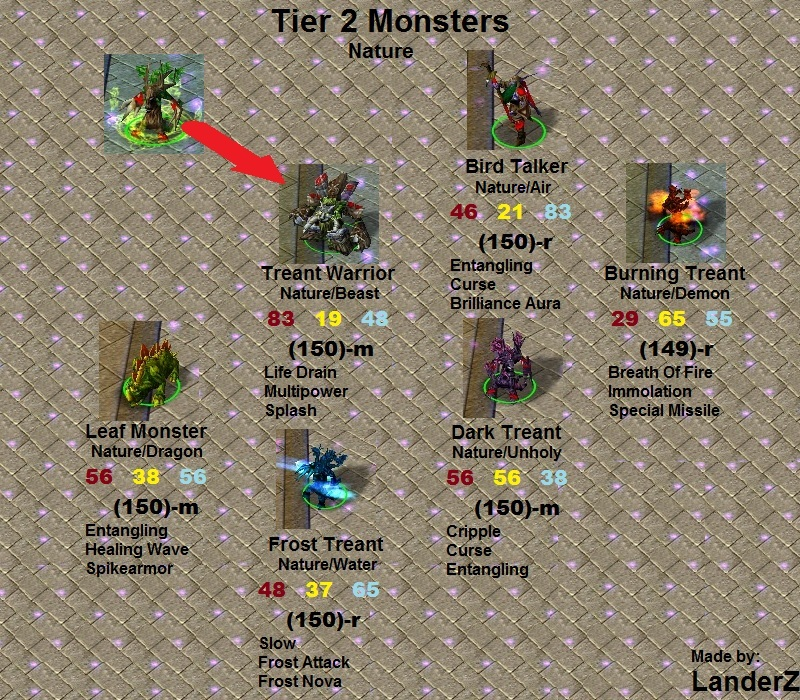 Monster Master RPG - Culminative Guide • Guilds of Hyppos RPG