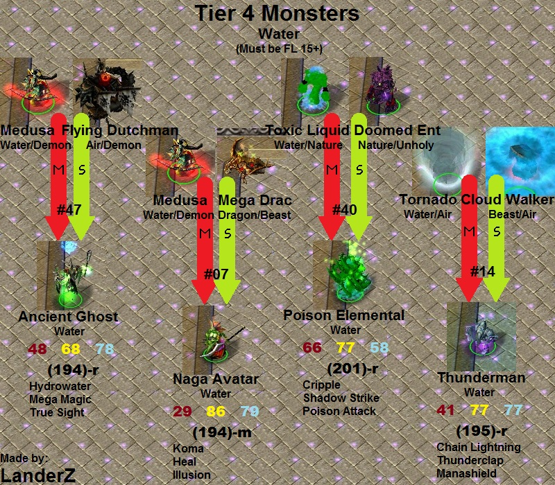 Monster master world these are quite possibly the hardest monsters to